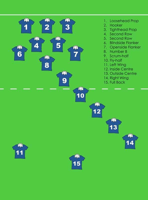 Rugby players positions in ground illustration.