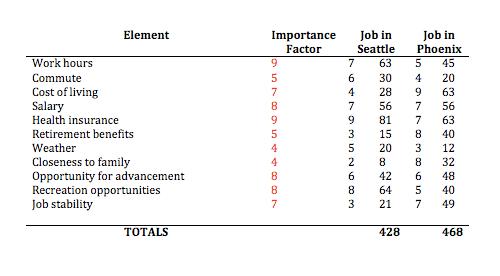 decision balance sheet decide like ben franklin