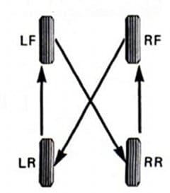 nondirectional tire rotation diagram illustration