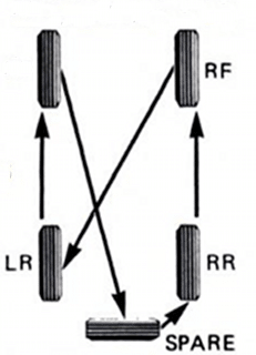 spare tire rotation diagram illustration rotating wheels