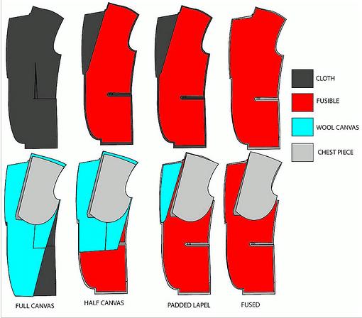fused vs canvassed suit diagram illustration