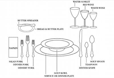formal dinner place setting how to set table diagram
