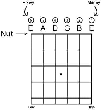 guitar strings diagram illustration e a d g b e