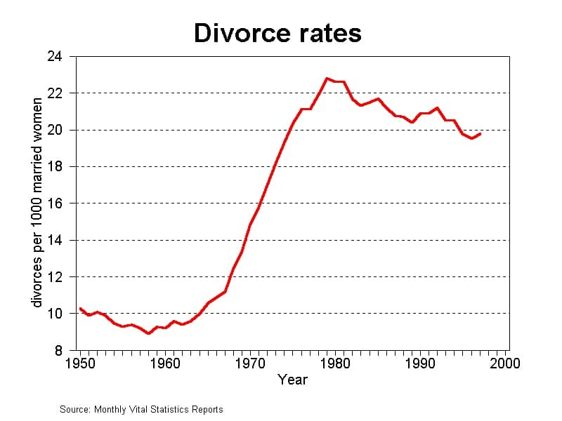 divorce rates graph 1950s to 2000
