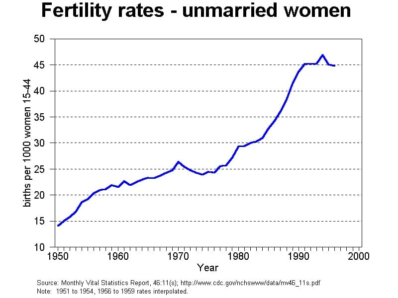 fertility rates unmarried women graph 1950s to 2000