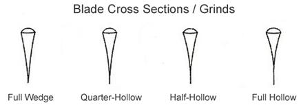 straight razor blade types cross section grinds diagram
