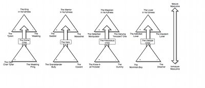 Moore's idea of the four masculine archetypes.