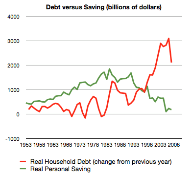 household debt vs personal savings chart graph