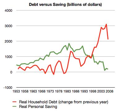 Household debt vs personal savings chart graph.