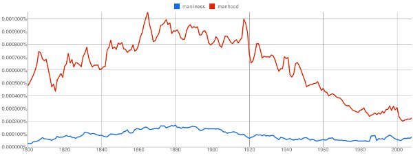 British English books manhood graph illustration.