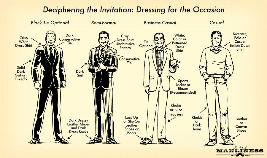 Comic guide of Dressing for the occassion.