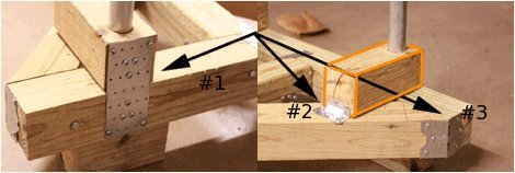 Adding flat bracket to joint multiples wooden pieces.