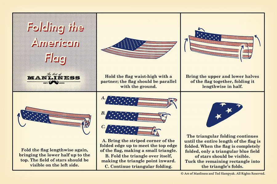 Hold the flag waist-high with a partner; the flag should be parallel with the ground.  Bring the upper and lower halves of the flag together, folding it lengthwise in half.  Fold the flag lengthwise again, bringing the lower half up to the top. The field of stars should be visible on the left side.  A. Bring the striped corner of the folded edge up to meet the top edge of the flag, making a small triangle. B. Fold the triangle over itself, making the triangle point inward. C. Continue triangular folding.  The triangular folding continues until the entire length of the flag is folded. When the flag is completely folded, only a triangular blue field of stars should be visible. Tuck the remaining rectangle into the triangle's folds.