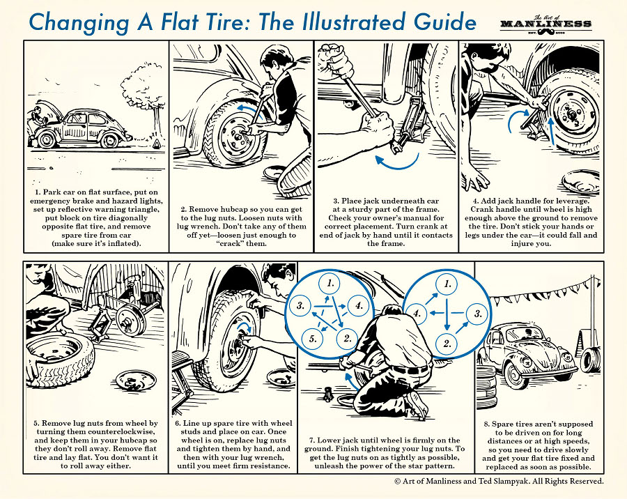"""Park car on flat surface, put on emergency brake and hazard lights, set up reflective warning triangle, put block on tire diagonally opposite flat tire, and remove spare tire from car (make sure it's inflated. 2. Remove hubcap so you can get to the lug nuts. Loosen nuts with lug wrench. Don't take any of them off yet – loosen just enough to """"crack"""" them. 3. Place jack underneath car at a sturdy part of the frame. Check your owner's manual for correct placement. Turn crank at end of jack by hand until it contacts the frame. 4. Add jack handle for leverage. Crank handle until wheel is high enough above the ground to remove the tire. Don't stick your hands or legs under the car – it could fall and injure you. 5. Remove lug nuts from wheel by turning them counterclockwise, and keep them in your hubcap so they don't roll away. Remove flat tire and lay flat. You don't want it to roll away either. 6. Line up spare tire with wheel studs and place on car. Once wheel is on, replace lug nuts and tighten them by hand, and then with your lug wrench, until you meet firm resistance. 7. Lower jack until wheel is firmly on the ground. Finish tightening your lug nuts. To get the lug nuts on as tightly as possible, unleash the power of the star pattern. 8. Spare tires aren't supposed to be driven on for long distances or at high speeds, so you need to drive slowly and get your flat tire fixed and replaced as soon as possible."""