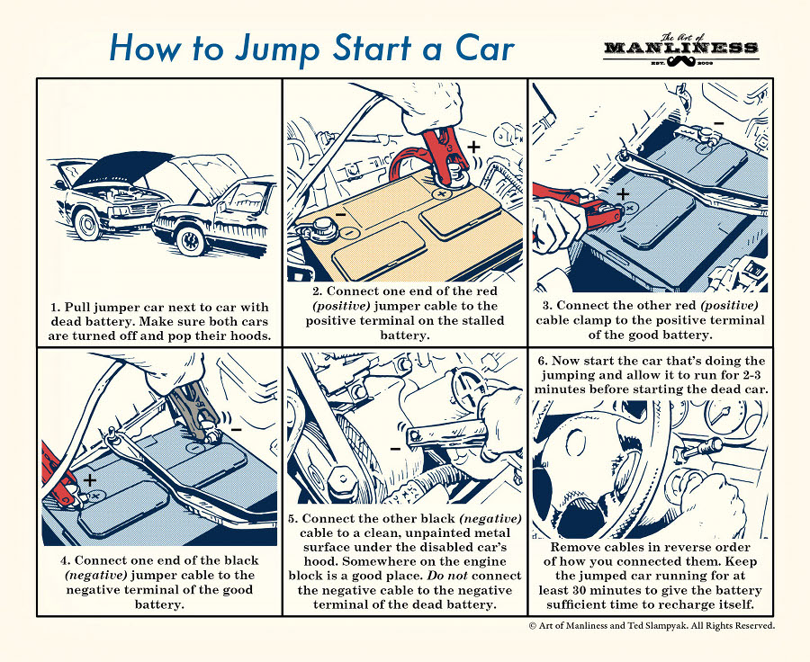 1. Pull jumper car next to car with dead battery. Make sure both cars are turned off and pop their hoods. 2. Connect one end of the red (positive) jumper cable to the positive terminal on the stalled battery. 3. Connect the other red (positive) cable clamp to the positive terminal of the good battery. 4. Connect one end of the black (negative) jumper cable to the negative terminal of the good battery. 5. Connect the other black (negative) cable to a clean, unpainted metal surface under the disabled car's hood. Somewhere on the engine block is a good place. Do not connect the negative cable to the negative terminal of the dead battery. 6. Now start the car that's doing the jumping and allow it to run for 2-3 minutes before starting the dead car. Remove cables in reverse order of how you connected them. Keep the jumped car running for at least 30 minutes to give the battery sufficient time to recharge itself.