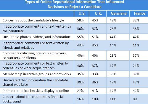 table about online reputation information employers
