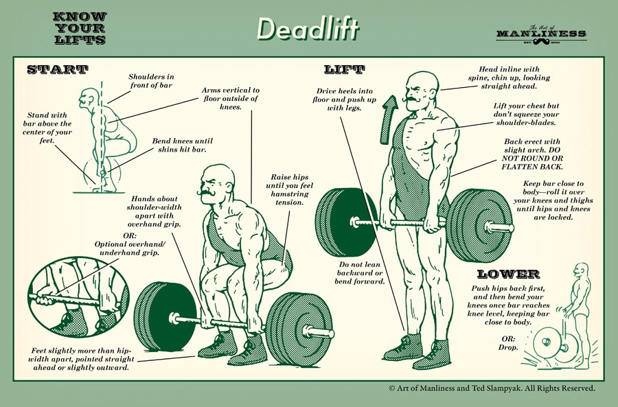 Vintage illustration of how to do a deadlift.