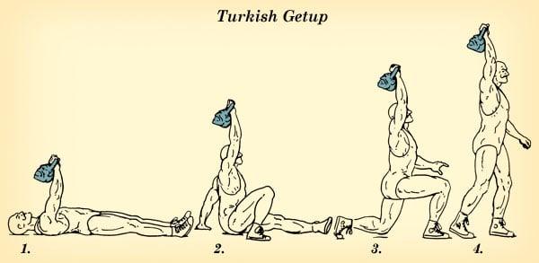kettlebell turkish getup vintage strongman illustration