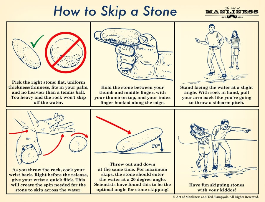 1. Pick the right stone: flat, uniform thickness/thinness, fits in your palm, and no heavier than a tennis ball. Too heavy and the rock won't skip off the water. 2. Hold the stone between your thumb and middle finger, with your thumb on top, and your index finger hooked along the edge. 3. Stand facing the water at a slight angle. With rock in hand, pull your arm back like you're going to throw a sidearm pitch. 4. As you throw the rock, cock your wrist back. Right before the release, give your wrist a quick flick. This will create the spin needed for the stone to skip across the water. 5. Throw out and down at the same time. For maximum skips, the stone should enter the water at a 20 degree angle. Scientists have found this to be the optimal angle for stone skipping! 6. Have fun skipping stones with your kiddos!