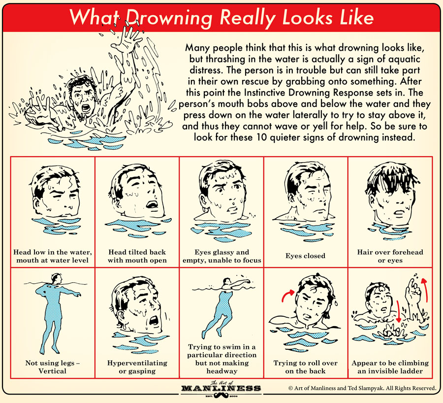 Many people think that this is what drowning looks like, but thrashing in the water is actually a sign of aquatic distress. The person is in trouble, but can still take part in their own rescue by grabbing onto something. After this point the Instinctive Drowning Response sets in. The person's mouth bobs above and below the water and they press down on the water laterally to try to stay above it, and thus they cannot wave or yell for help. So be sure to look for these 10 quieter signs of drowning instead.  1. Head low in water, mouth at water level. 2. Head titled back with mouth open. 3. Eyes glassy and empty, unable to focus. 4. Eyes closed. 5. Hair over forehead or eyes. 6. Not using legs – vertical. 7. Hyperventilating or gasping. 8. Trying to swim in a particular direction but not making headway. 9. Trying to roll over on the back. 10. Appear to be climbing an invisible ladder.