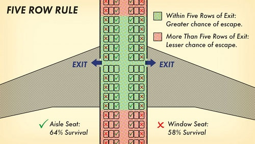 five row rule survive plane crash diagram illustration
