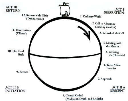 Vogler's model of the Hero's Journey.