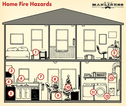 common fire hazards in home space heater candles illustration diagram