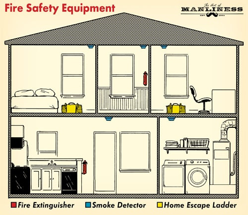 diagram of fire safety equipment in house illustration