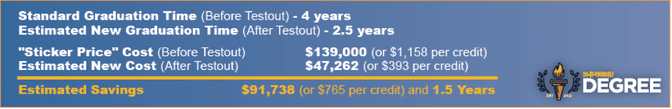 The header of estimated savings diy degree.