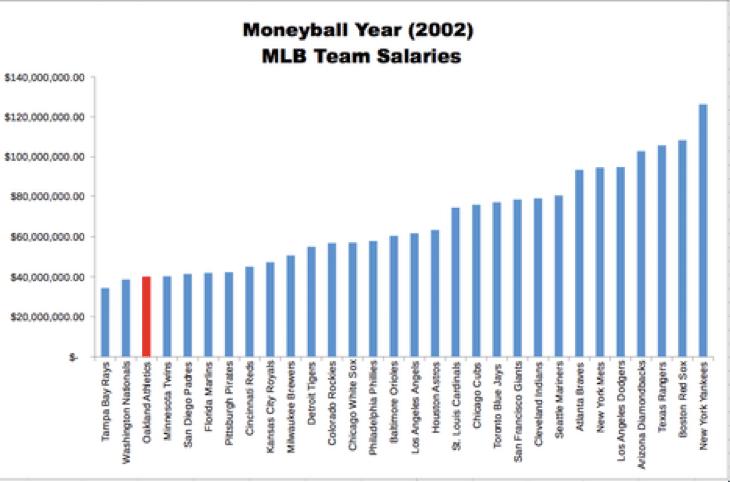 Diy degree chart of MLB team salaries.
