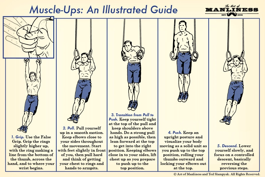 1. grip. Use the false grip. Grip the rings slightly higher up, with the ring making a line from the bottom of the thumb, across the hand, and to where your wrist begins.  2. pull. Pull yourself up in a smooth motion. Keep elbows close to your sides throughout the movement. Start with feet slightly in front of you, then pull hard and think of getting your chest to rings and hands to armpits.  3. transition from pull to push. Keep yourself tight at the top of the pull and keep shoulders above hands. Do a strong pull as high as possible, then lean forward at the top to get into the right position. Keeping elbows close in to your sides, lift chest up as you prepare to push up to the top position.  4. push. Keep an upright posture and visualize your body moving as a solid unit as you push up to the top position, rolling your thumbs outward and locking your elbows out at the top.  5. descend. Lower yourself slowly, and focus on a controlled descent, basically reversing the previous steps.