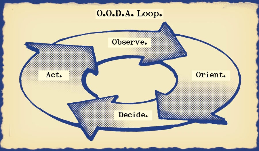 Illustration of ooda loop.