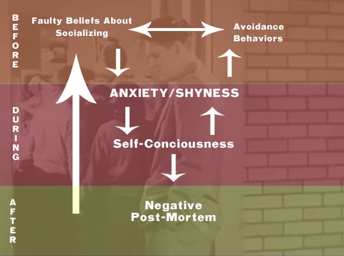 The Vicious Cycle of Shyness.