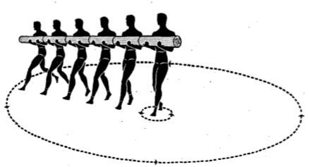 log pivot circle