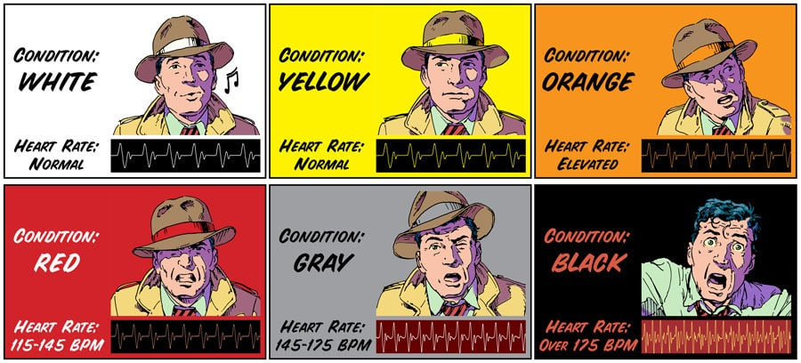 Jeff Cooper Situational awareness Color code.
