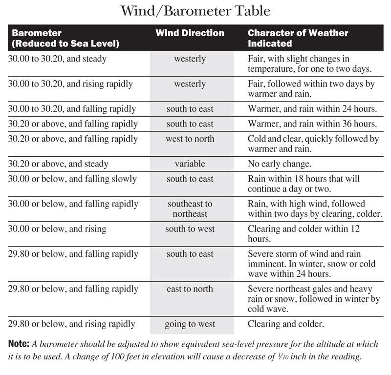 barometer forecasting table