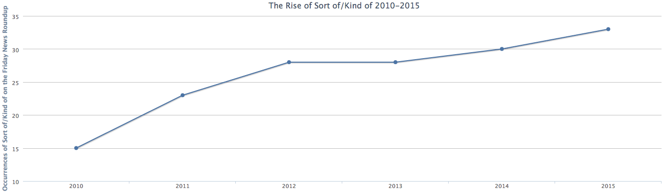 Rise in sort of kind of graph.