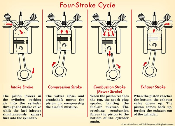 how a car engine works the art of manliness BMW E39 Engine Diagram the four stroke cycle four stroke engine diagram illustration