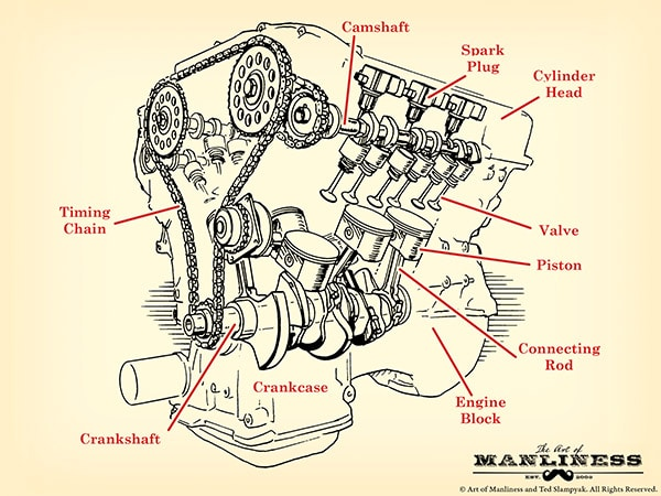 how a car engine works the art of manliness rh artofmanliness com engine cylinder number diagram 4 cylinder engine diagram