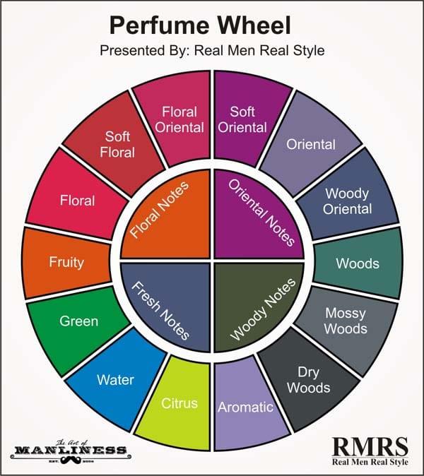 Perfume wheel 600