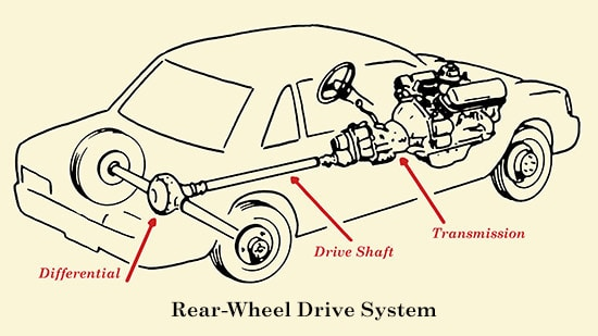 rear wheel drive drivetrain system anatomy diagram