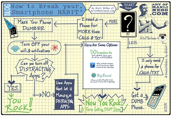 break your smartphone habit flowchart illustration