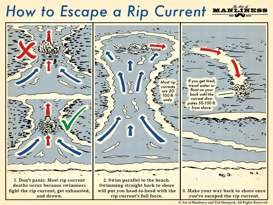 how to escape a riptide rip current illustration