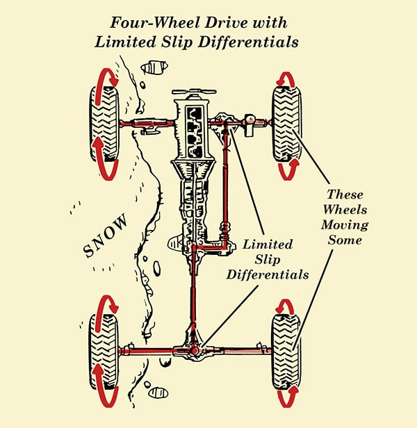 How Four Wheel Drive 4wd works illustration.