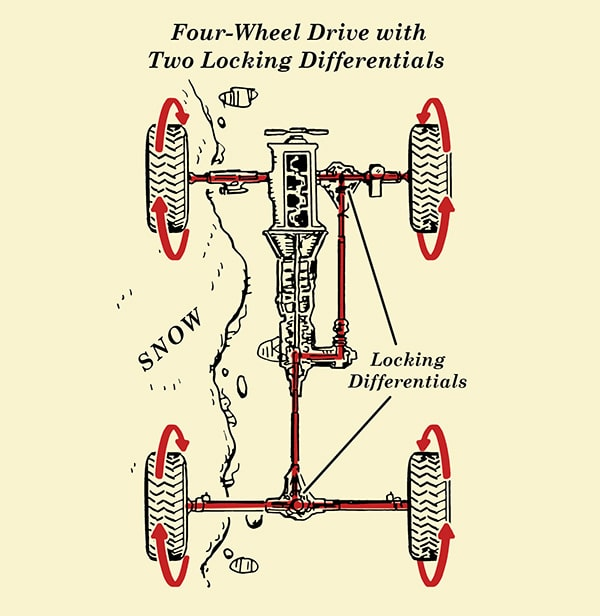 How Four Wheel Drive 4wd Locking Differential works illustration.