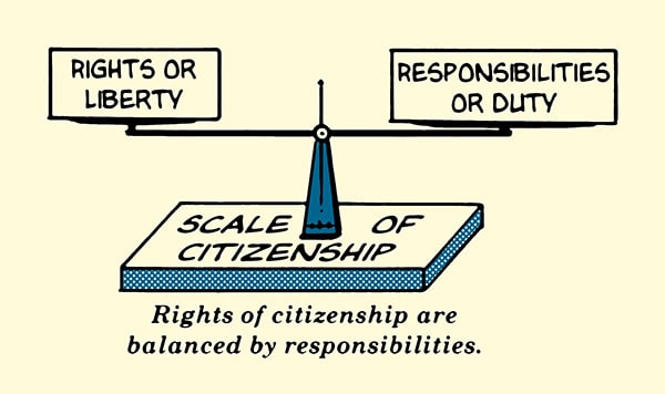 Rights vs responsibilities of citizens illustration.