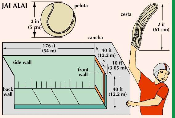 Illustration of jai alai's court dimensions.