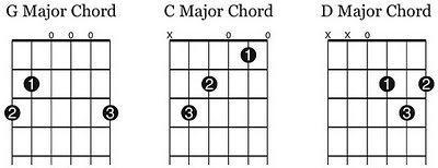 Guitar G C D Chords Charts Finger Placement