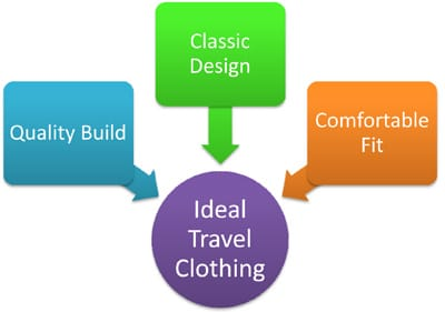 Characterictics chart of travel and clothing.