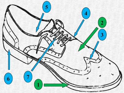 Types of shoes boots and footwear for men the art of manliness shoe diagram parts of a boot illustration diagram ccuart Choice Image